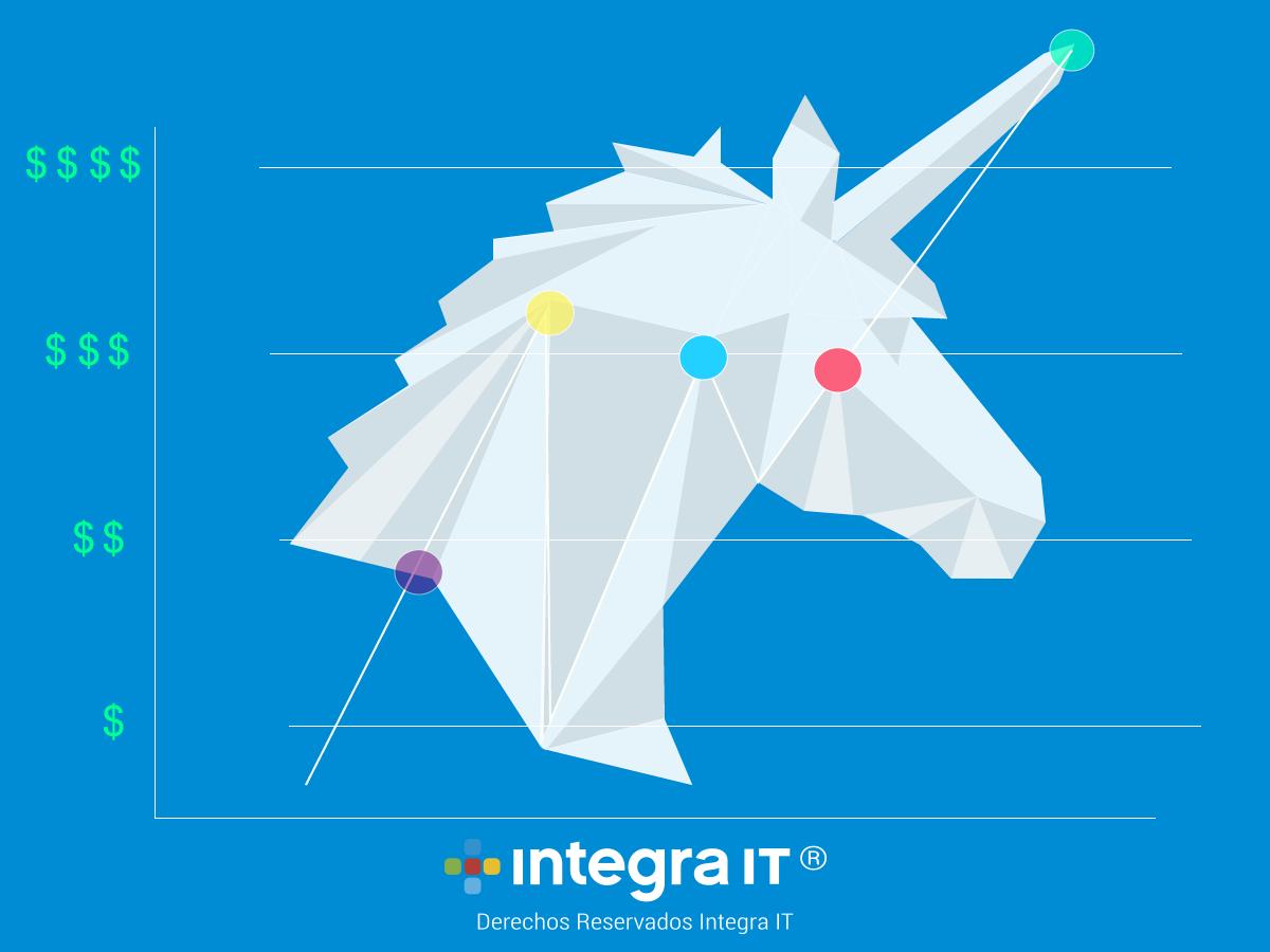 Empresas Unicornio: El lado místico de la innovación, convierte tu startup en millonaria.