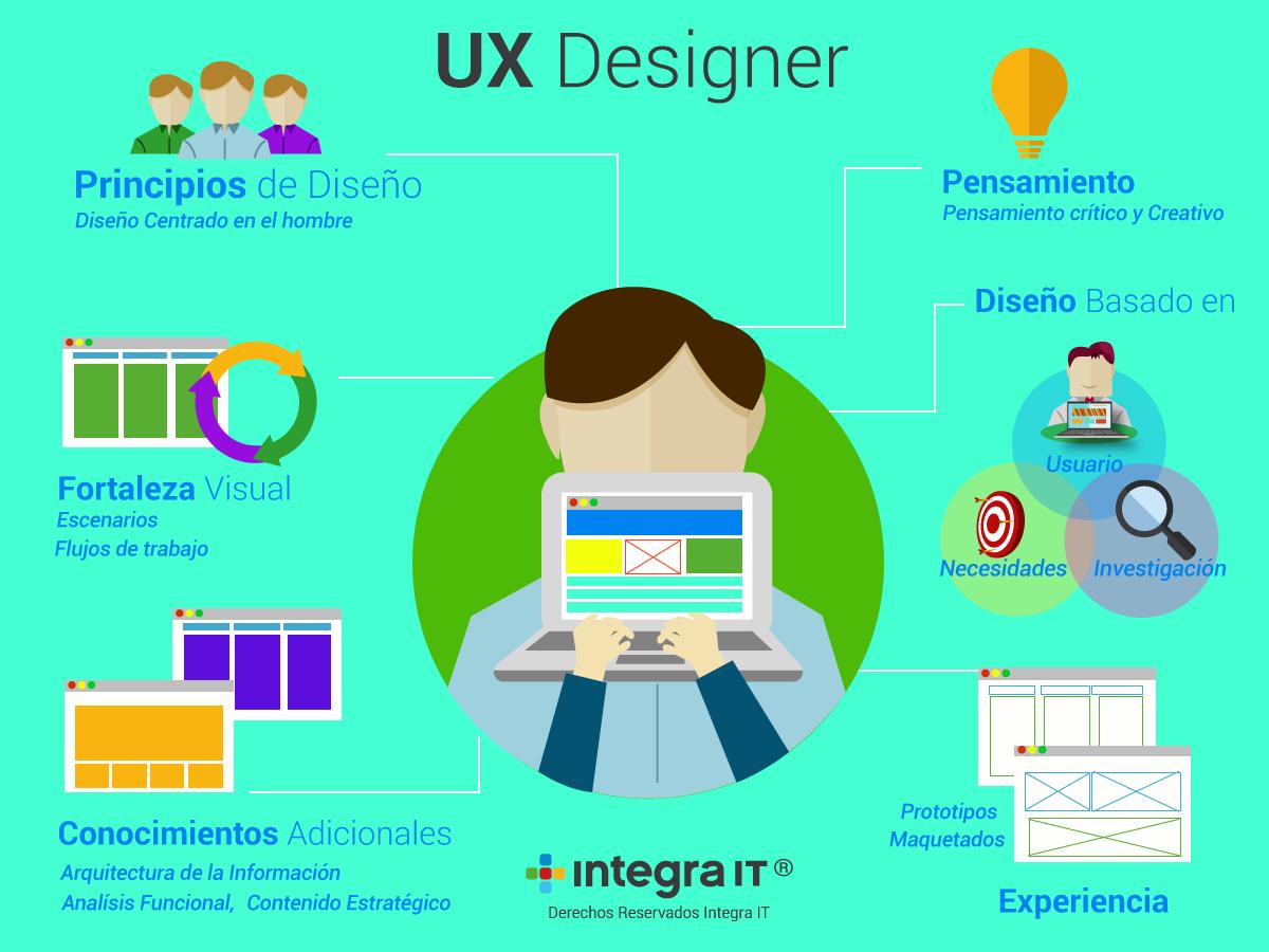 Resultado de imagen para Web y Diseño UX / UI