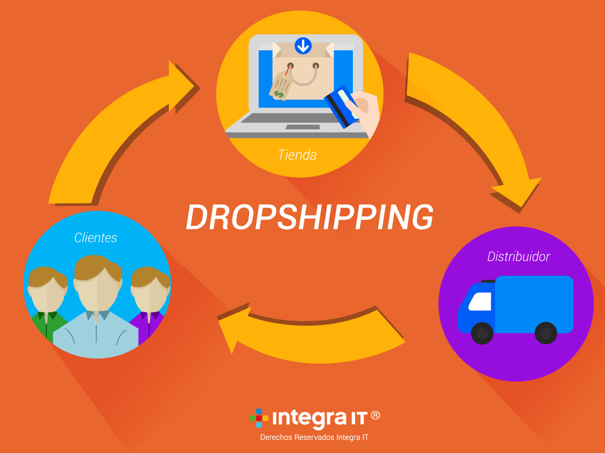 Dropshipping, ¡negocia ya!